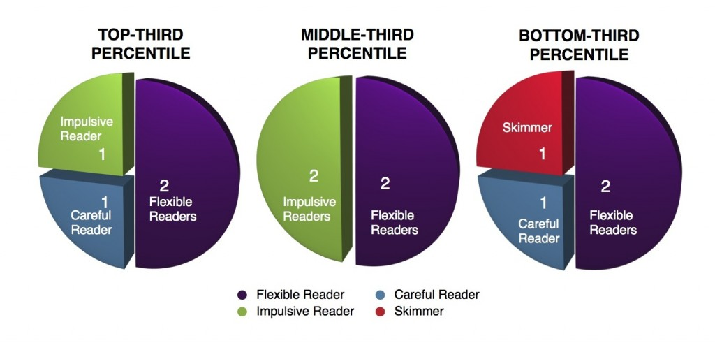 Kind of Reader Pie Charts (c) Kristen Dembroski