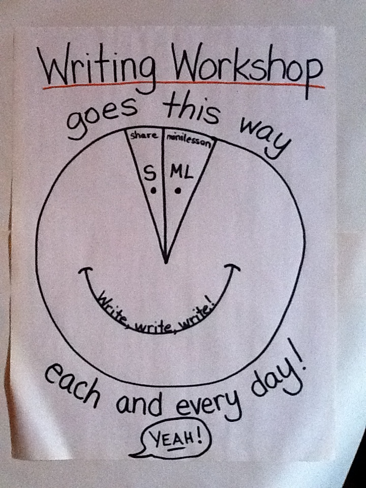 writing-workshop-chart