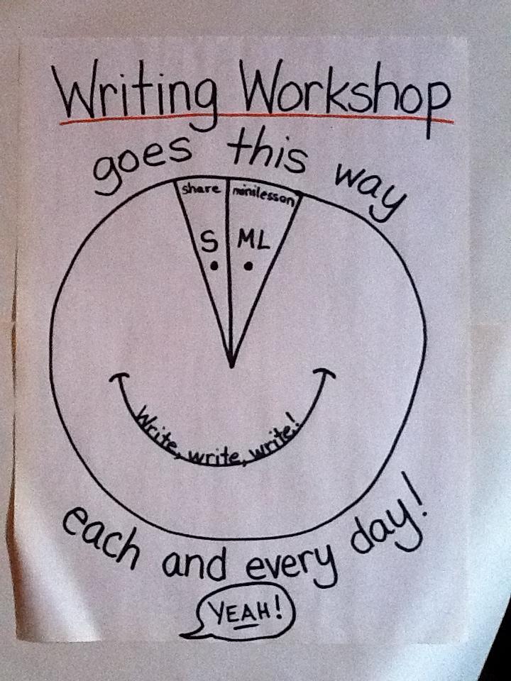 writing-workshop-chart
